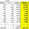 20210312日本株状況 含み益