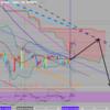 仮想通貨の今後の価格予想(6月19日)
