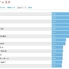 2012年のiTunes&iPod再生回数