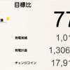 10月の千葉市緑区高田町1号発電所における総発電量は1,018kWh(目標比77%)でした!