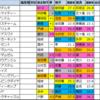 愛知杯2021【過去成績データ傾向】土曜重賞