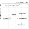 新形式TOEIC問題集の難易度比較_1