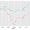 米国株 vs 新興国株