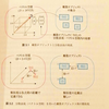Pytorchで分散表現の学習手法であるskipgram、skipgram with negative samplingの実装