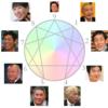 【エニアグラム】9人の大物たち(超有名人タイプ判定)