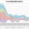 日本の潜在成長率(1986~2015年度)