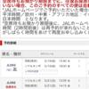 ■ソウル行き特典航空券の空席待ち結果は?
