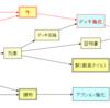 グレートウエスタントレイル:戦術紹介1【カウボーイ特化】