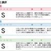 早稲田アカデミー、サマーチャレンジテスト結果