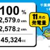 千葉県睦沢町寺崎1号発電所の11月度の総発電量