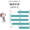 「INTP-T(論理学者)」は当たっているのか?