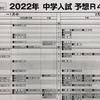 【日能研】2022予想R4偏差値一覧の感想