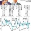 『安倍支持の空気』(朝日)は『現政権が作り出したもの』(内田樹「参院選にあたって」)