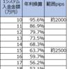 【ループイフダン4・5すくみと裁量の結果】8月1週は2500pips証拠金で年利換算446.7% (すくみ63.7%+裁量383.0%)。すくみ+裁量での実績を載せます。