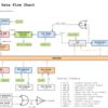 FB08 CPU 製作記 [03 - データフロー図]