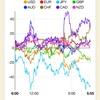 【株 FX】米は対中関税引き上げ発動。株価は売り先行したが貿易協議継続で上昇。2019/05/10のチャートと戦略