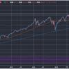 米国株価-2%超の下落、3つの要因。米国株はどこまで下げる可能性があるか予測する。