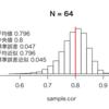 相関係数の標本分布について