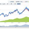 コロナウィルスの影響による株価下落 信用危機に備える 投資信託を売却