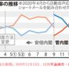 菅 義偉首相は「Go To トラベル」キャンペーンとコロナ禍の因果関係を認めず,もっぱらエビデンス無視の恣意的見解を披露