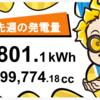 11/15〜11/21の総発電量
