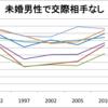 【図解】統計データから見る、男女の恋愛婚活事情