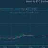 【イオンコイン】まさかのaeonCoinが急上昇【草コインの醍醐味】