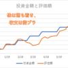 コロナマジやばすぎぃ!!外国株投信積み立て&FX投資結果!【7月第4週目】