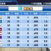 【16球団ペナント】2019年前半戦【1年目Part2/9】