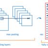 畳み込みニューラルネットワークを理解するための初心者向けガイド
