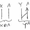ラムダ計算の自然性とお絵描き