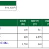 保有株含み損益 -2017.5.26 ヤマダ電機の株価が低迷から復活基調へ