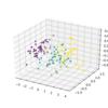 【python】matplotlibで3次元データを描画し、回転アニメーションにする