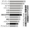 安倍晋三的・菅 義偉的に反・民主主義の「自公」野合政権のなれのはて,どこまでも続く日本政治の荒れ地