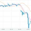衝撃の週明けドル円が4時間で4円も下落!?もはやリセッション入りしたと思っても良いだろう。株式市場の最悪のシナリオ。