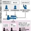 DL違法化、差し戻しでも修正せず 甘利氏「政治論だ」 - 朝日新聞(2019年3月7日)