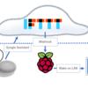 Google Home mini からパソコンの電源を入れられるようにした【Google Assistant + IFTTT + Raspberry Pi】