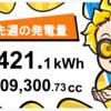 1/3〜1/9の総発電量