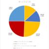 配当生活へのポートフォリオ(2020年3月31日)
