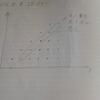 1から始める数学(自然数から整数)のまとめ