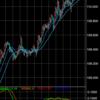 ドル円上昇