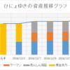 週間成績【第3週目】+3.31%(前週比+2.91%)