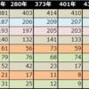 番外編:210年から532年のデータ比較