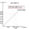 短期の総費用曲線(TC)と総収入関数(TR)の求め方と利潤最大化は?-公務員試験ミクロ経済学