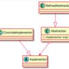 【Unity】機能の階層と実装の階層を分けるBridgeパターンを学ぶ