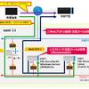 ニフクラのウイルス・スパイウエア対策(ESET File Security for ニフクラ)を利用してみた