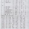 昭和の航空自衛隊の思い 出(324)   昭和60年5月頃の航空自衛隊部隊等人事担当者及び西警団人事担当者