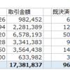 【増税】暗号通貨の今年の実績【ヤメレ】