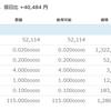 モナコイン、200MONA買い増しチャレンジ1回目(失敗)