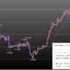 2019年4月第3週の米ドル見通しチャート分析|環境認識、FX初心者